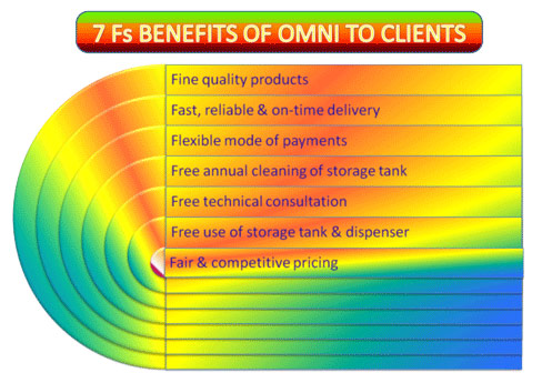 Benefits of Omni to Clients